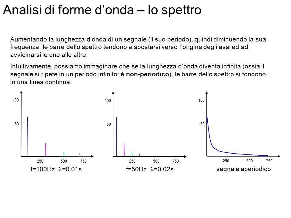 Analisi di forme d'onda – lo spettro f=100Hz =0.01s f=50Hz =0.02s Frequenza [Hz] Ampiezza 100 50 1000500250750 100Hz 300Hz 500Hz 700Hz Frequenza [Hz]