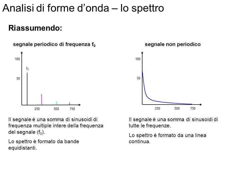 Analisi di forme d'onda – lo spettro Trasformata di Fourier: Un'onda non periodica può essere scritta come somma di infinite onde sinusoidali (seni e