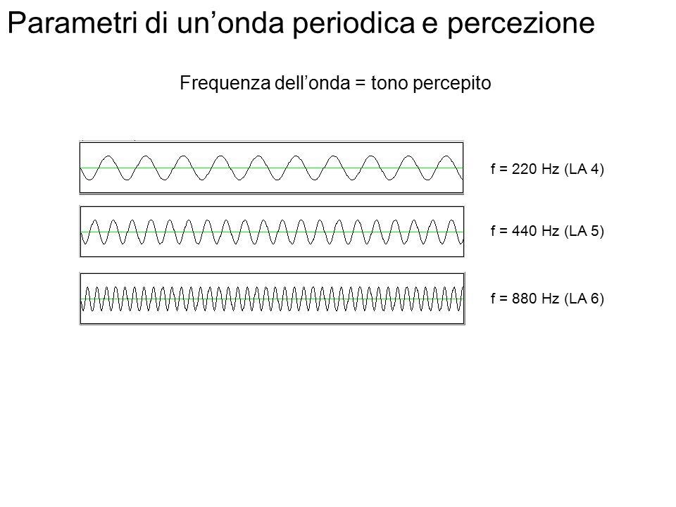 Parametri di un'onda periodica = 100 millesimi di secondo = 1/10 secondi = 0.1 s f = 1/ = 1 / 0.1 = 10 Hertz [Hz] Ampiezza (A) Lunghezza d'onda ( ) F