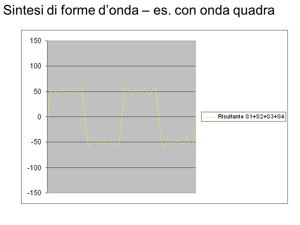 Sintesi di forme d'onda Il processo di sintesi consiste nel costruire forme d'onda complesse a partire da onde più semplici (sinusoidi). La sintesi e'