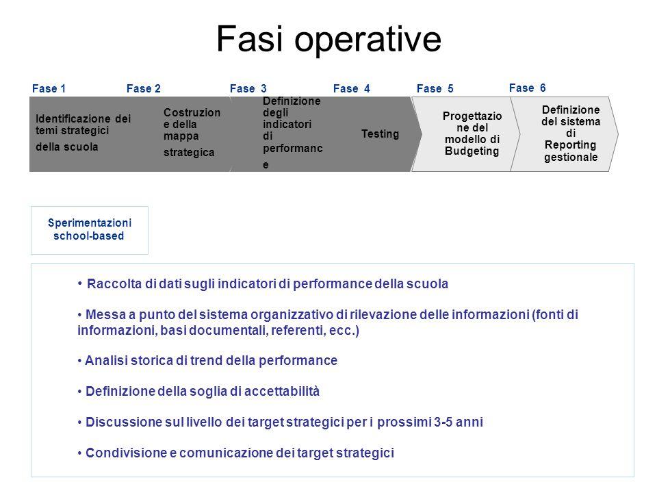 Elaborazione dei piani d'azione per il raggiungimento dei target strategici: programmi di attività, progetti, assegnazione dei compiti, ecc.