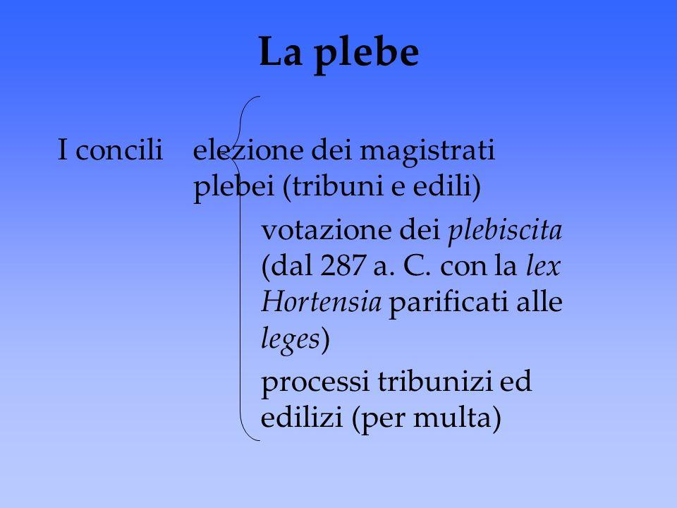 La plebe I concili elezione dei magistrati plebei (tribuni e edili) votazione dei plebiscita (dal 287 a. C. con la lex Hortensia parificati alle leges