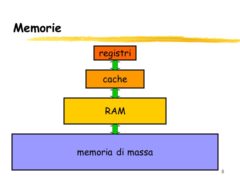 8 Memorie registri cache RAM memoria di massa