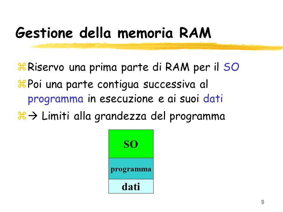 9 Gestione della memoria RAM zRiservo una prima parte di RAM per il SO zPoi una parte contigua successiva al programma in esecuzione e ai suoi dati z  Limiti alla grandezza del programma SO programma dati