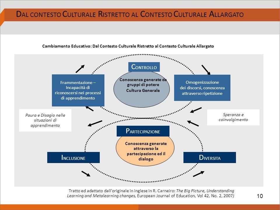 10 D AL CONTESTO C ULTURALE R ISTRETTO AL C ONTESTO C ULTURALE A LLARGATO Cambiamento Educativo: Dal Contesto Culturale Ristretto al Contesto Cultural