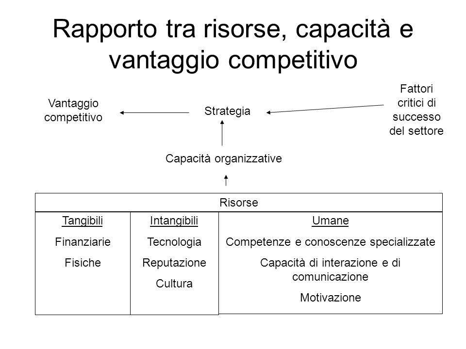 Rapporto tra risorse, capacità e vantaggio competitivo Strategia Capacità organizzative Risorse Tangibili Finanziarie Fisiche Intangibili Tecnologia Reputazione Cultura Umane Competenze e conoscenze specializzate Capacità di interazione e di comunicazione Motivazione Fattori critici di successo del settore Vantaggio competitivo