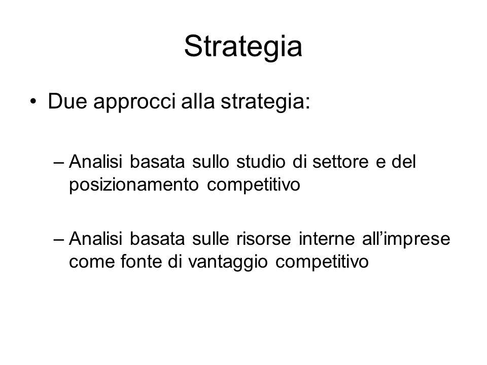 Strategia Due approcci alla strategia: –Analisi basata sullo studio di settore e del posizionamento competitivo –Analisi basata sulle risorse interne