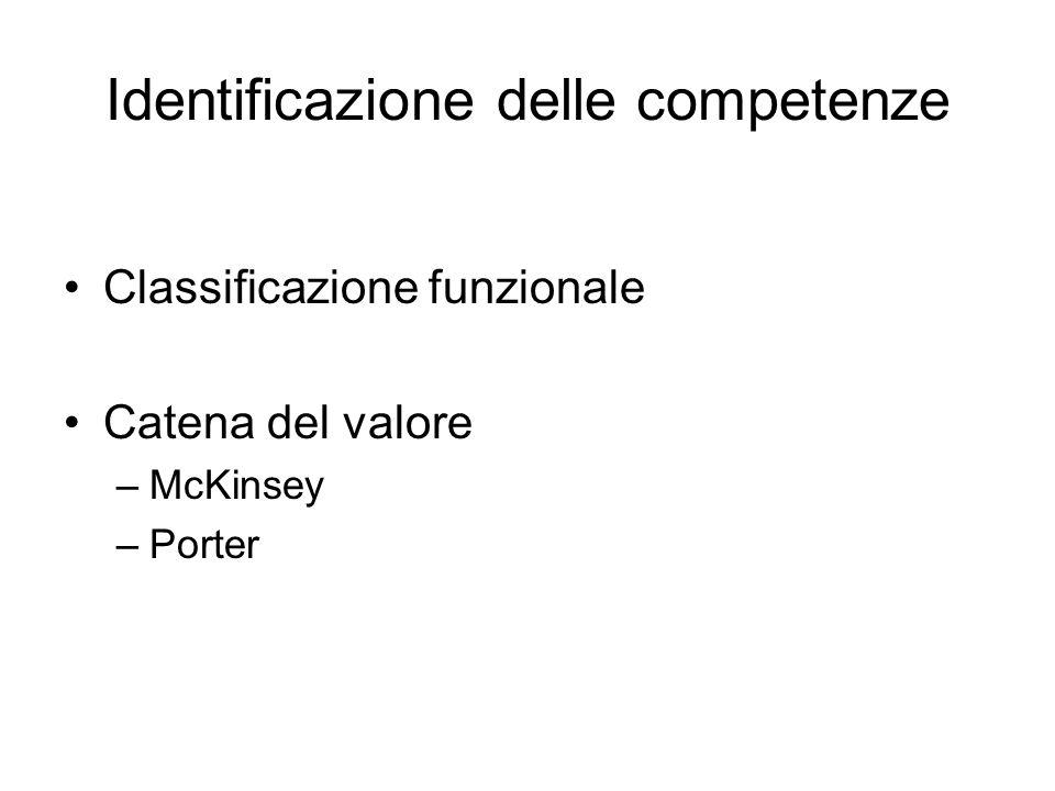 Identificazione delle competenze Classificazione funzionale Catena del valore –McKinsey –Porter