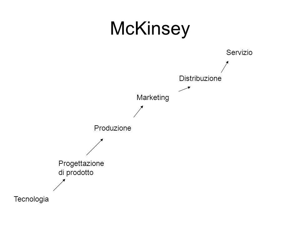 McKinsey Tecnologia Progettazione di prodotto Produzione Marketing Distribuzione Servizio