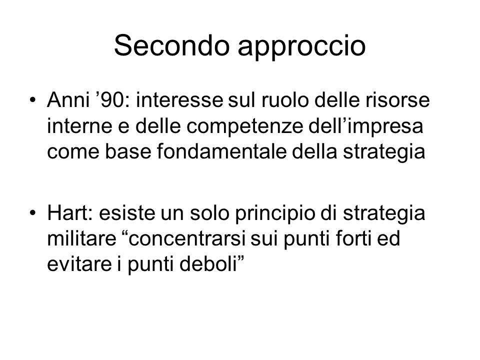 Secondo approccio Anni '90: interesse sul ruolo delle risorse interne e delle competenze dell'impresa come base fondamentale della strategia Hart: esi