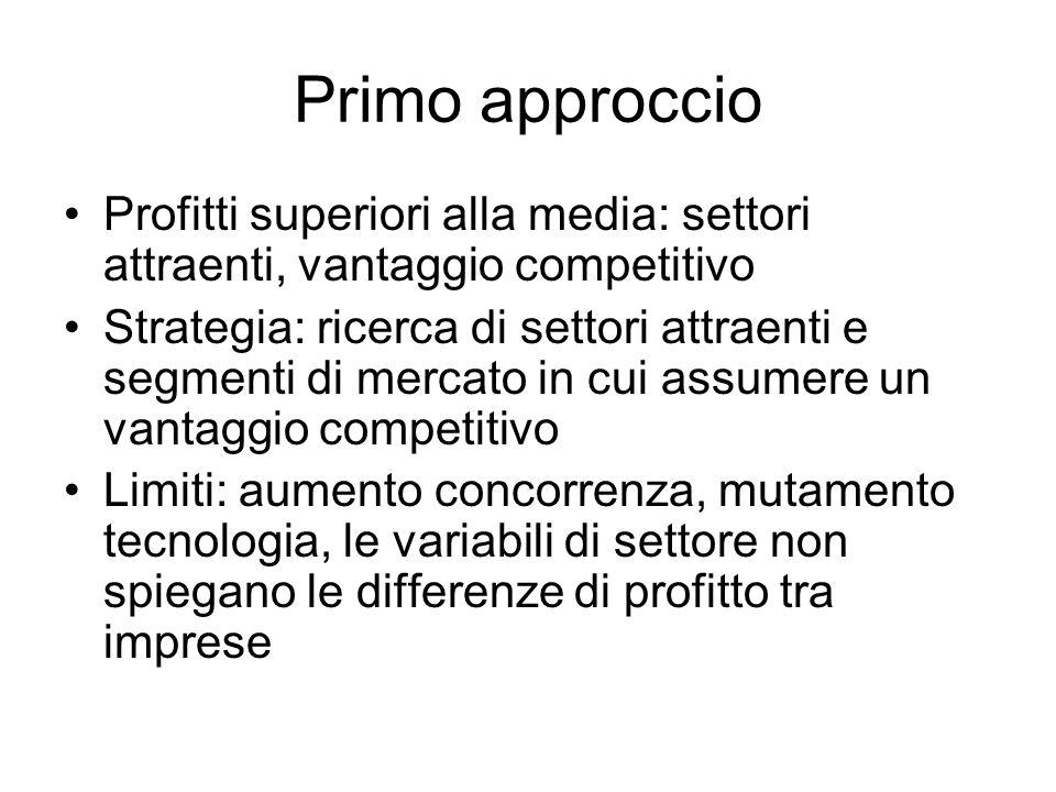 Primo approccio Profitti superiori alla media: settori attraenti, vantaggio competitivo Strategia: ricerca di settori attraenti e segmenti di mercato in cui assumere un vantaggio competitivo Limiti: aumento concorrenza, mutamento tecnologia, le variabili di settore non spiegano le differenze di profitto tra imprese