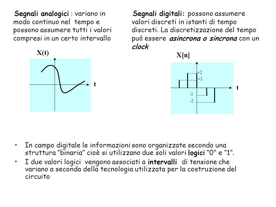 Segnali analogici : variano in modo continuo nel tempo e possono assumere tutti i valori compresi in un certo intervallo X(t) t Segnali digitali: possono assumere valori discreti in istanti di tempo discreti.