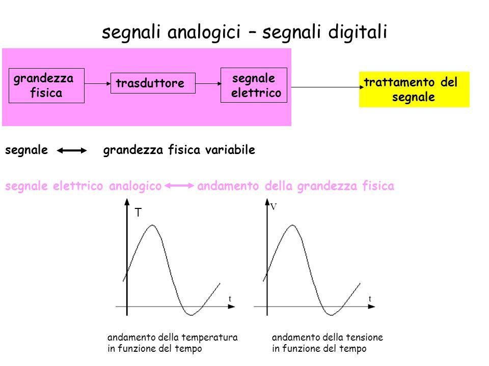 segnali analogici – segnali digitali trasduttore grandezza fisica segnale elettrico trattamento del segnale segnale elettrico analogico T andamento della temperatura in funzione del tempo andamento della tensione in funzione del tempo segnalegrandezza fisica variabile andamento della grandezza fisica