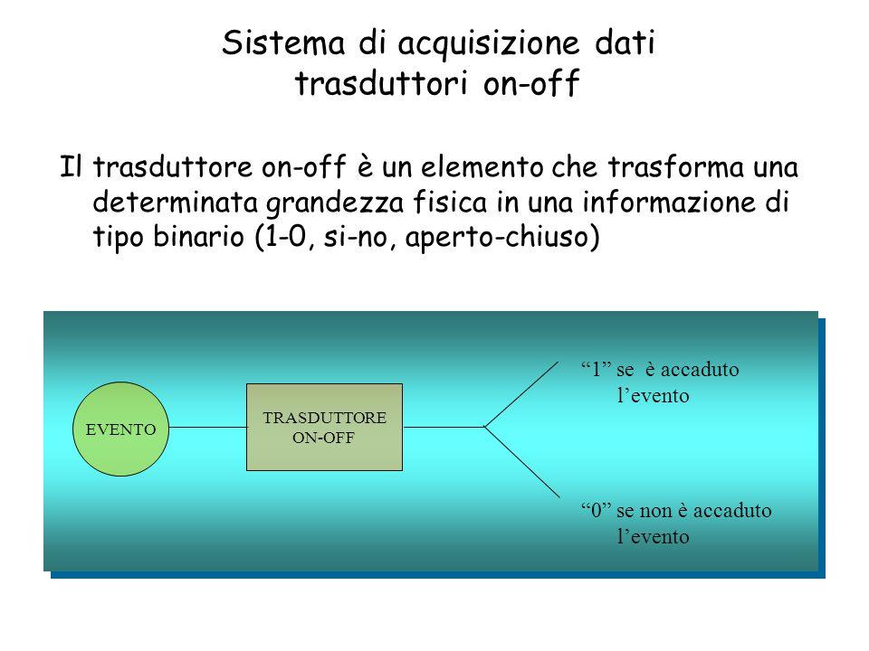 Sistema di acquisizione dati trasduttori on-off Il trasduttore on-off è un elemento che trasforma una determinata grandezza fisica in una informazione di tipo binario (1-0, si-no, aperto-chiuso) EVENTO TRASDUTTORE ON-OFF 0 se non è accaduto l'evento 1 se è accaduto l'evento