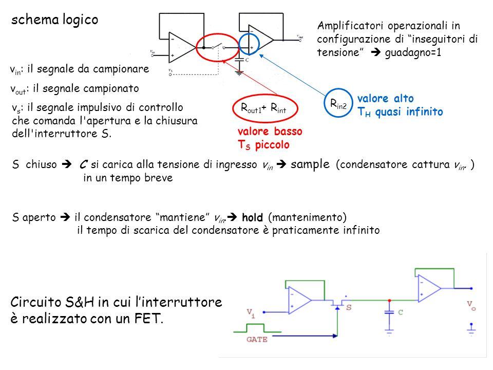 schema logico v in : il segnale da campionare v out : il segnale campionato v s : il segnale impulsivo di controllo che comanda l apertura e la chiusura dell interruttore S.