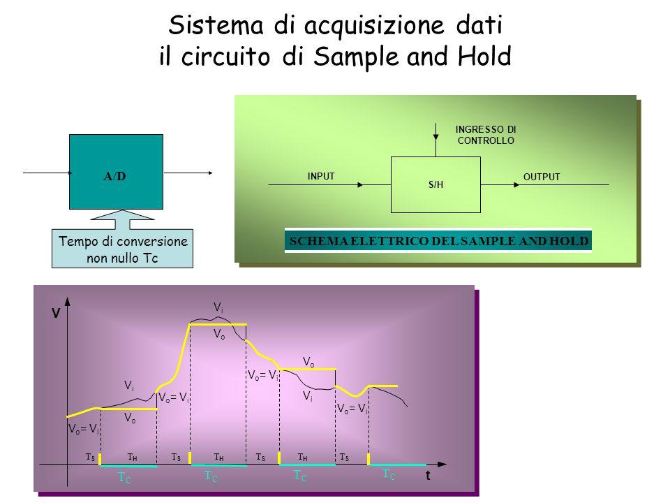T S T H T S T H T S T H T S V o = V i ViVi ViVi ViVi VoVo VoVo VoVo V t INPUT OUTPUT S/H INGRESSO DI CONTROLLO SCHEMA ELETTRICO DEL SAMPLE AND HOLD Sistema di acquisizione dati il circuito di Sample and Hold A/D Tempo di conversione non nullo Tc TCTC TCTC TCTC TCTC
