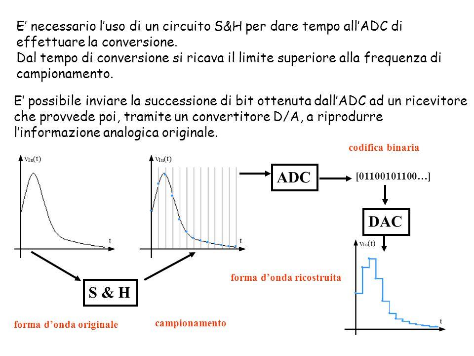 E' necessario l'uso di un circuito S&H per dare tempo all'ADC di effettuare la conversione.