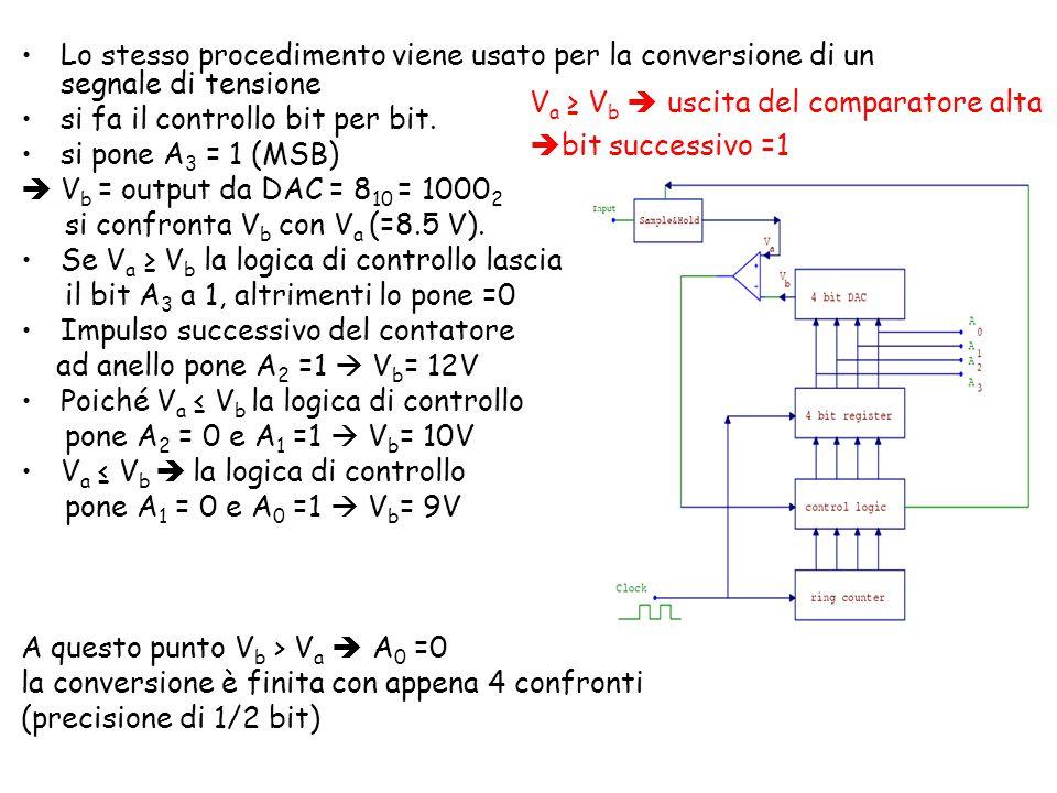 Lo stesso procedimento viene usato per la conversione di un segnale di tensione si fa il controllo bit per bit.