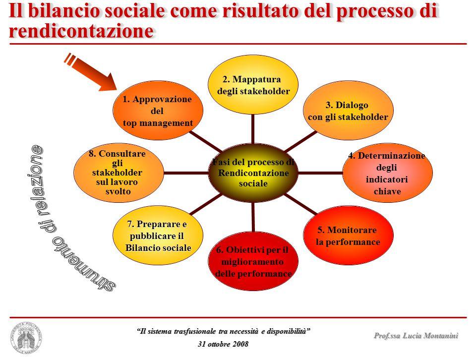 """Prof.ssa Lucia Montanini """"Il sistema trasfusionale tra necessità e disponibilità"""" 31 ottobre 2008 Il bilancio sociale come risultato del processo di r"""