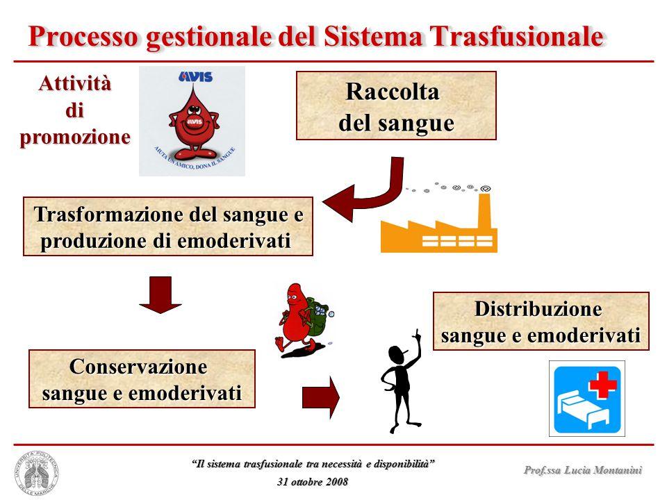 """Prof.ssa Lucia Montanini """"Il sistema trasfusionale tra necessità e disponibilità"""" 31 ottobre 2008 Processo gestionale del Sistema Trasfusionale Raccol"""