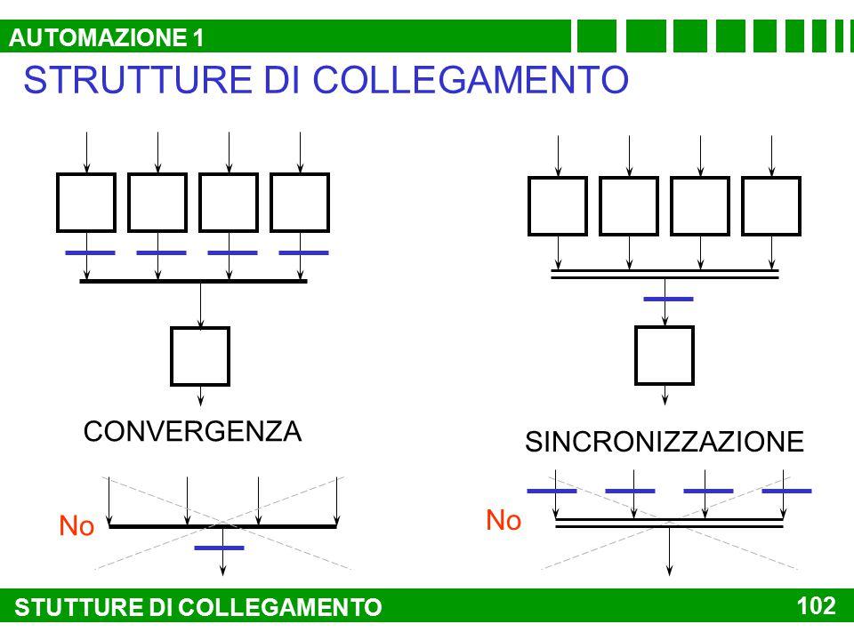 No STRUTTURE DI COLLEGAMENTO SCELTA ALTERNATIVA PARALLELISMO 101 STRUTTURE DI COLLEGAMENTO NO AUTOMAZIONE 1