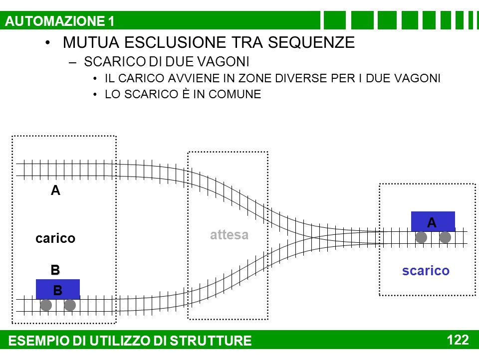 MUTUA ESCLUSIONE TRA SEQUENZE –Scarico di due vagoni Il carico avviene in zone diverse per i due vagoni Lo scarico è in comune A caricoB scarico attes