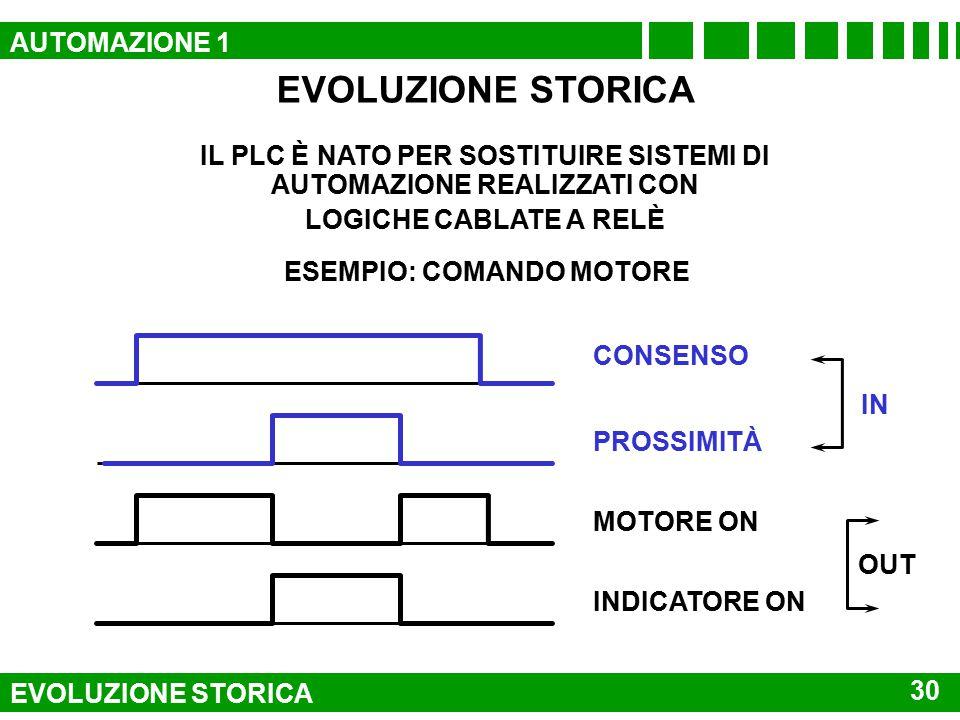 ESEMPIO DI PANNELLO OPERATORE 29 AUTOMAZIONE 1