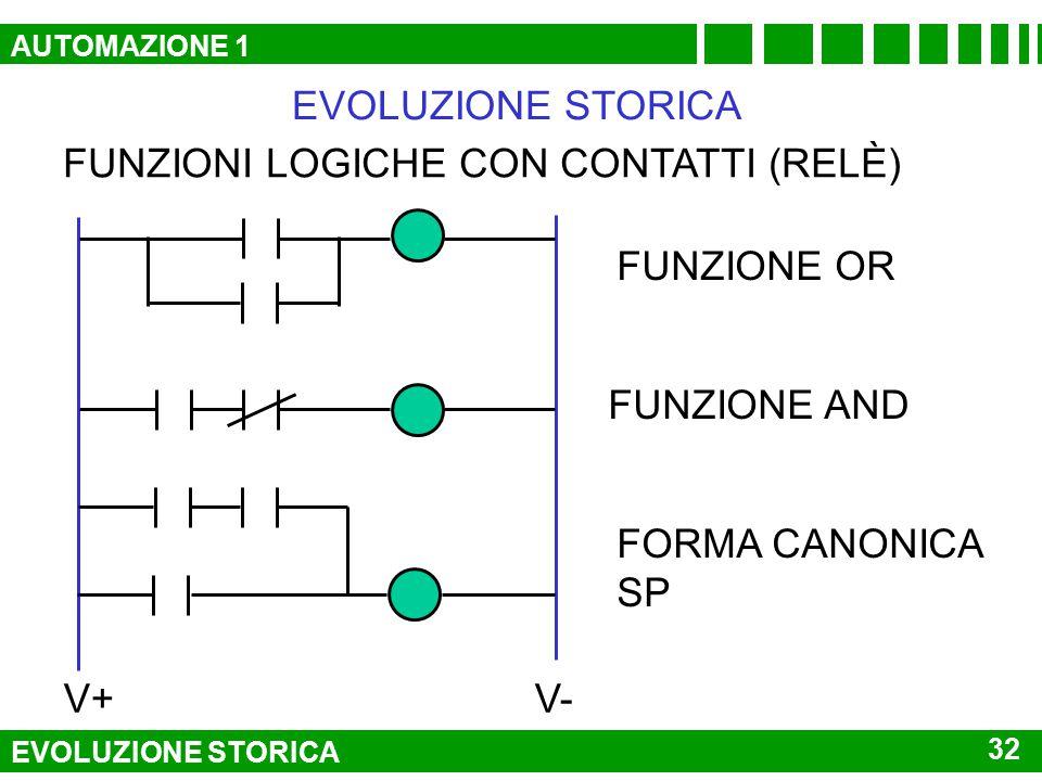 C P I M SCHEMA DI AUTOMAZIONE A RELÈ EVOLUZIONE STORICA AND V+V- R1 C R2 P R1 M I EVOLUZIONE STORICA 31 AUTOMAZIONE 1