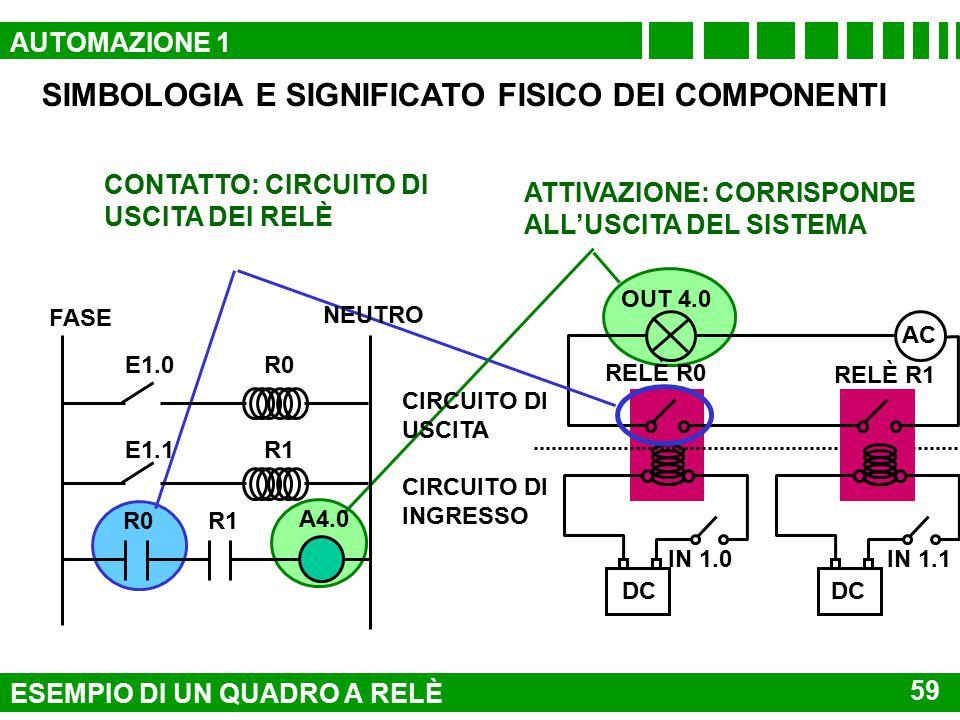 SIMBOLOGIA E SIGNIFICATO FISICO DEI COMPONENTI E1.0R0 FASE NEUTRO E1.1R1 R0R1 A4.0 CIRCUITO DI INGRESSO CIRCUITO DI USCITA INTERRUTTORI: CORRISPONDONO