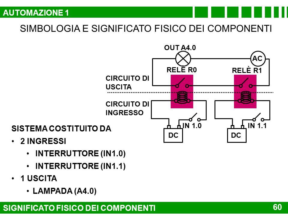 SIMBOLOGIA E SIGNIFICATO FISICO DEI COMPONENTI RELÈ R0 DC AC OUT 4.0 RELÈ R1 IN 1.1IN 1.0 CIRCUITO DI INGRESSO CONTATTO: CIRCUITO DI USCITA DEI RELÈ A