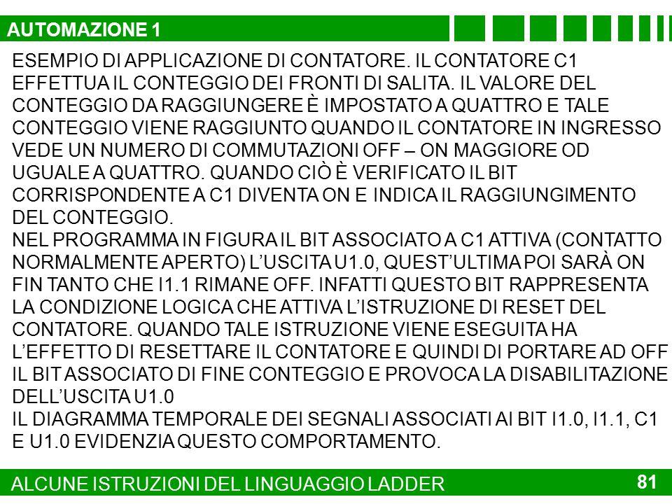APPLICAZIONE DEL CONTATORE I1.0I1.1C1U1.0 80 ALCUNE ISTRUZIONI DEL LINGUAGGIO LADDER U1.0 I1.1 I1.0 C1 4 FASENEUTRO C1 RES CONTEGGIO DEI FRONTI DI SAL
