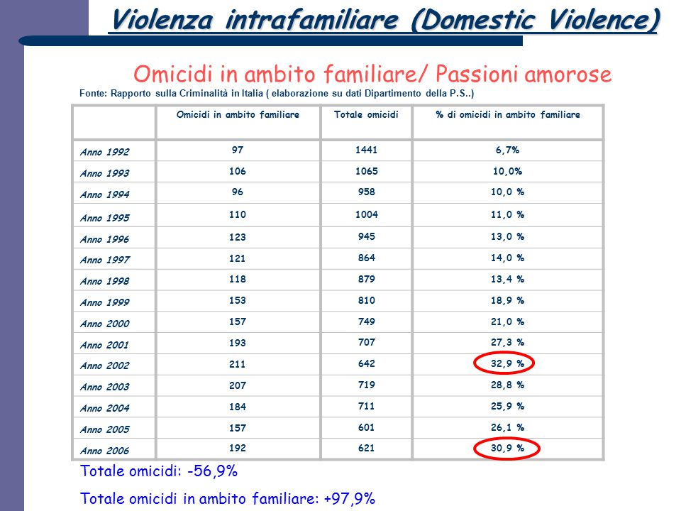 Fonte: Rapporto sulla Criminalità in Italia ( elaborazione su dati Dipartimento della P.S..) Omicidi in ambito familiareTotale omicidi% di omicidi in
