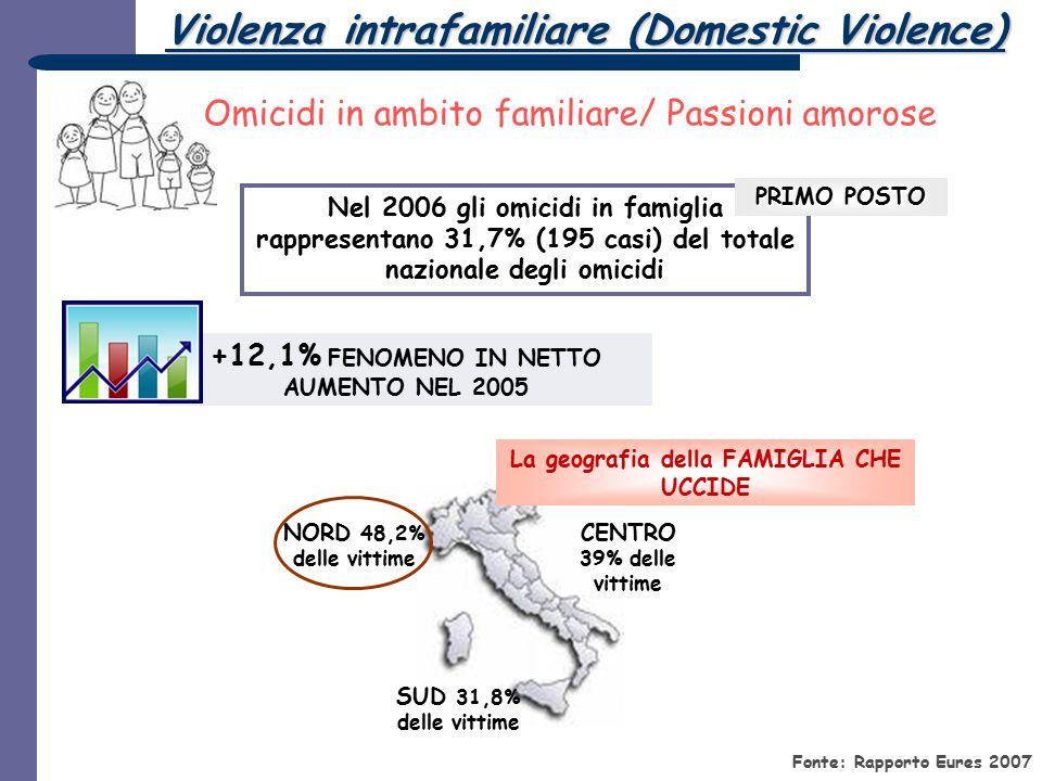 Fonte: Rapporto Eures 2007 Nel 2006 gli omicidi in famiglia rappresentano 31,7% (195 casi) del totale nazionale degli omicidi +12,1% FENOMENO IN NETTO