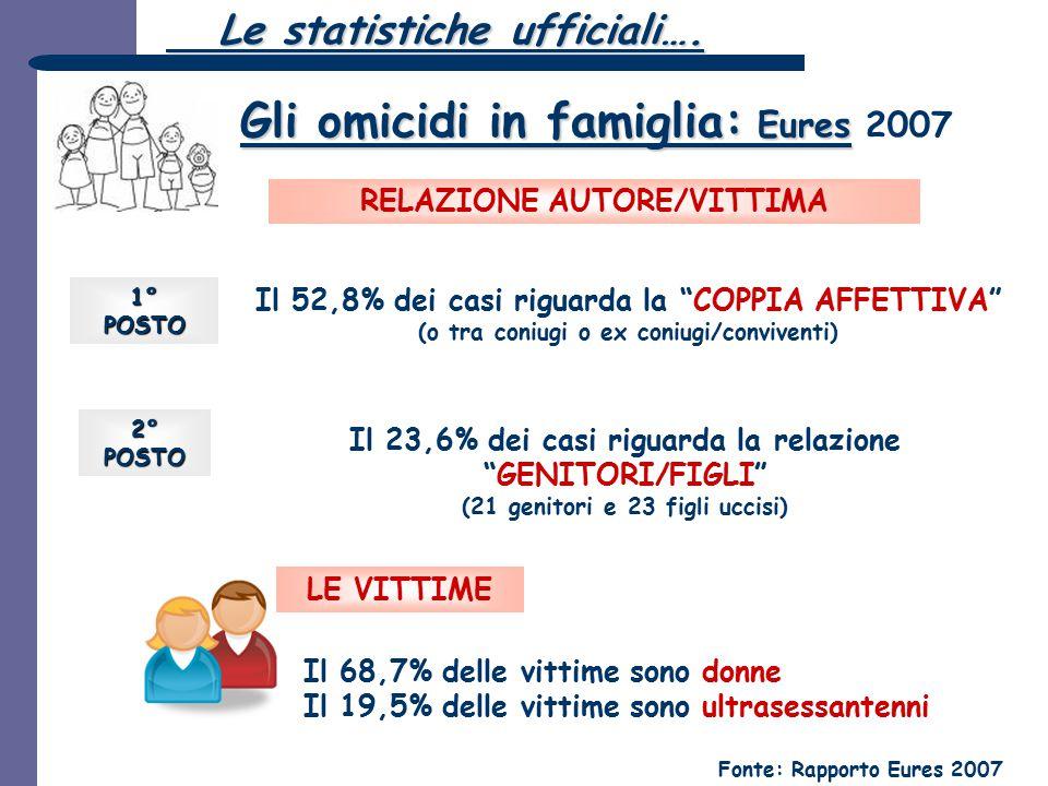 """Gli omicidi in famiglia: Eures Gli omicidi in famiglia: Eures 2007 Fonte: Rapporto Eures 2007 Il 52,8% dei casi riguarda la """"COPPIA AFFETTIVA"""" (o tra"""