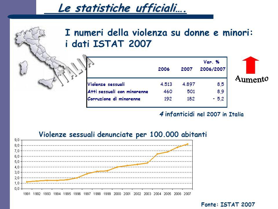 I numeri della violenza su donne e minori: i dati ISTAT 2007 Violenze sessuali denunciate per 100.000 abitanti 4 4 infanticidi nel 2007 in Italia Font