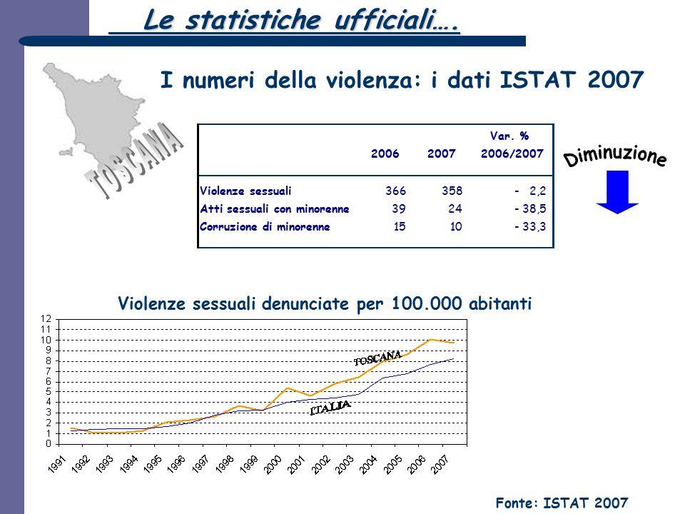 I numeri della violenza: i dati ISTAT 2007 Violenze sessuali denunciate per 100.000 abitanti Fonte: ISTAT 2007 20062007 Var. % 2006/2007 Violenze sess