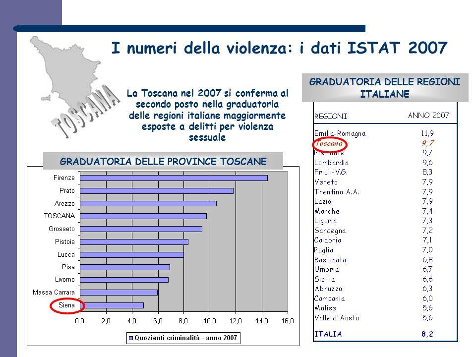 I numeri della violenza: i dati ISTAT 2007 GRADUATORIA DELLE REGIONI ITALIANE La Toscana nel 2007 si conferma al secondo posto nella graduatoria delle