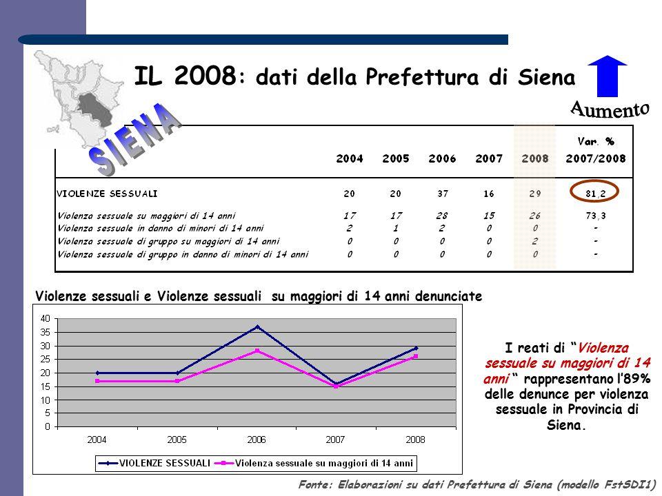 IL 2008 : dati della Prefettura di Siena Violenze sessuali e Violenze sessuali su maggiori di 14 anni denunciate Fonte: Elaborazioni su dati Prefettur