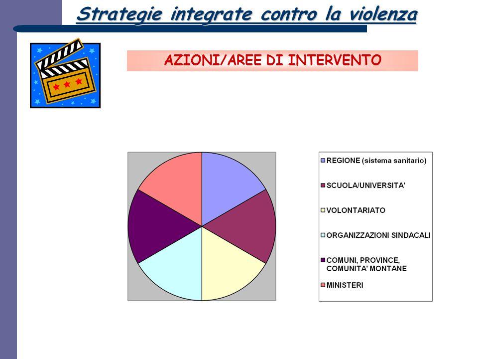 AZIONI/AREE DI INTERVENTO Strategie integrate contro la violenza