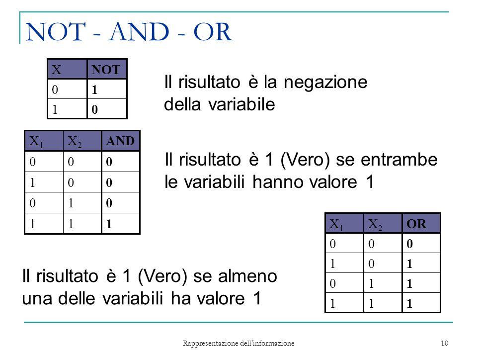 Rappresentazione dell informazione 10 NOT - AND - OR 1 0 XNOT 0 1 1 0 1 0 X1X1 ORX2X2 11 11 10 00 1 0 1 0 X1X1 ANDX2X2 11 01 00 00 Il risultato è 1 (Vero) se entrambe le variabili hanno valore 1 Il risultato è la negazione della variabile Il risultato è 1 (Vero) se almeno una delle variabili ha valore 1