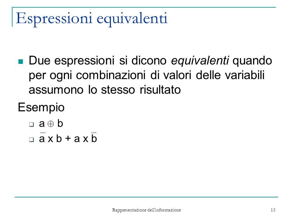 Rappresentazione dell informazione 15 Espressioni equivalenti Due espressioni si dicono equivalenti quando per ogni combinazioni di valori delle variabili assumono lo stesso risultato Esempio  a  b  a x b + a x b