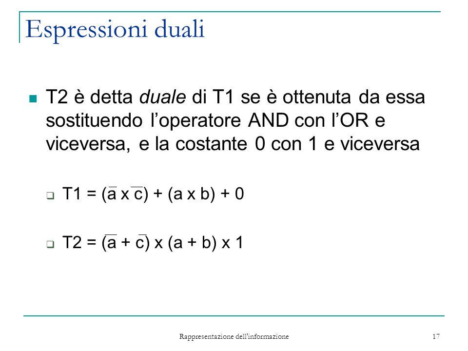 Rappresentazione dell informazione 17 Espressioni duali T2 è detta duale di T1 se è ottenuta da essa sostituendo l'operatore AND con l'OR e viceversa, e la costante 0 con 1 e viceversa  T1 = (a x c) + (a x b) + 0  T2 = (a + c) x (a + b) x 1