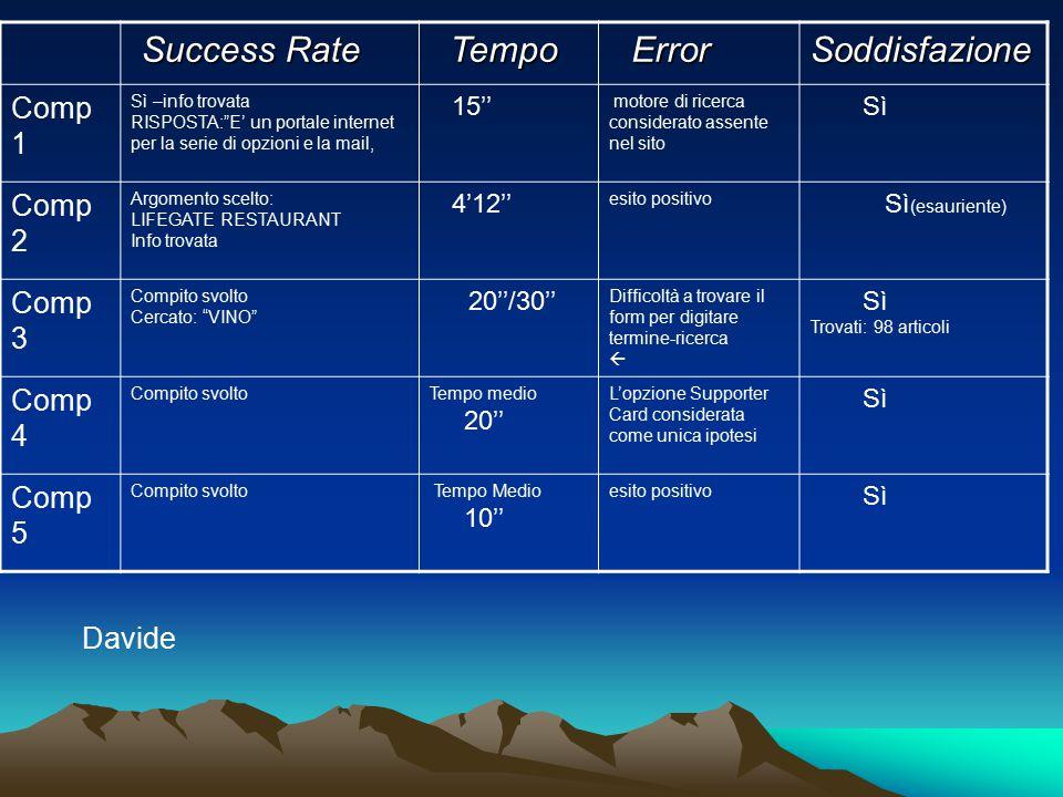"""Success Rate Success Rate Tempo Tempo Error ErrorSoddisfazione Comp 1 Sì –info trovata RISPOSTA:""""E' un portale internet per la serie di opzioni e la m"""