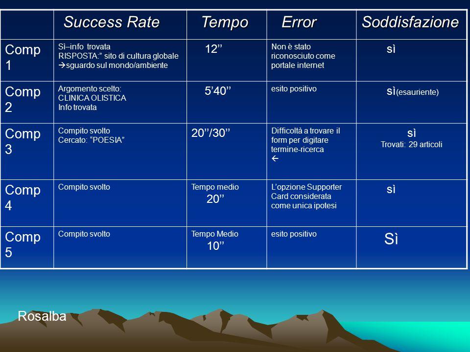 """Success Rate Success Rate Tempo Tempo Error ErrorSoddisfazione Comp 1 Sì–info trovata RISPOSTA:"""" sito di cultura globale  sguardo sul mondo/ambiente"""