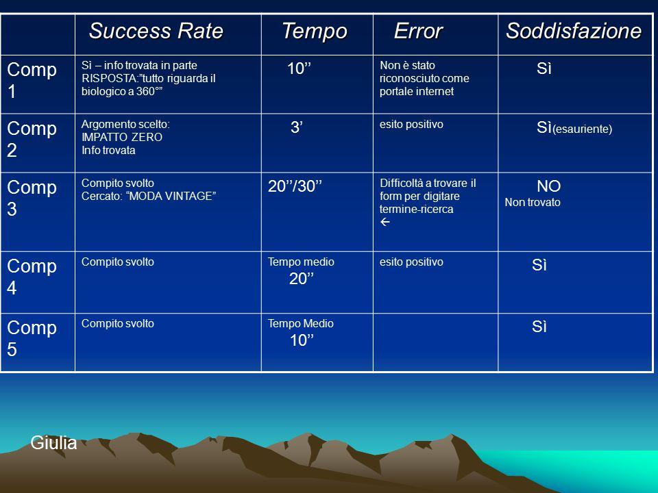 """Success Rate Success Rate Tempo Tempo Error ErrorSoddisfazione Comp 1 Sì – info trovata in parte RISPOSTA:""""tutto riguarda il biologico a 360°"""" 10'' No"""
