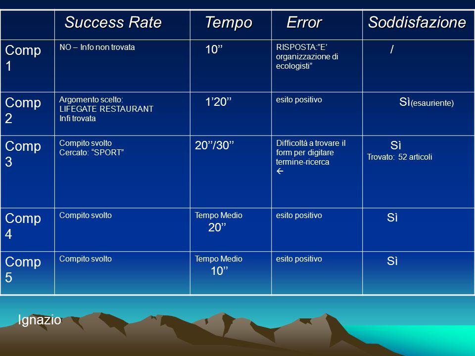 """Success Rate Success Rate Tempo Tempo Error ErrorSoddisfazione Comp 1 NO – Info non trovata 10'' RISPOSTA:""""E' organizzazione di ecologisti"""" / Comp 2 A"""