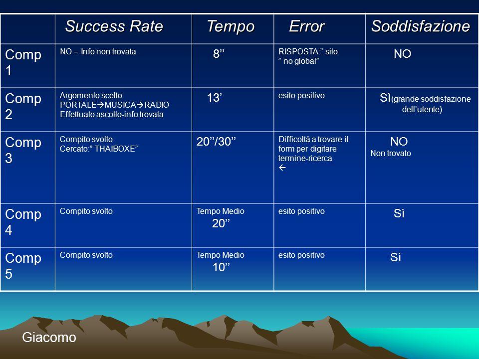 """Success Rate Success Rate Tempo Tempo Error ErrorSoddisfazione Comp 1 NO – Info non trovata 8'' RISPOSTA:"""" sito """" no global"""" NO Comp 2 Argomento scelt"""