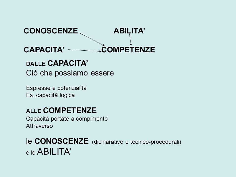 DALLE CAPACITA' Ciò che possiamo essere Espresse e potenzialità Es: capacità logica ALLE COMPETENZE Capacità portate a compimento Attraverso le CONOSCENZE (dichiarative e tecnico-procedurali) e le ABILITA' CONOSCENZE ABILITA' CAPACITA' COMPETENZE