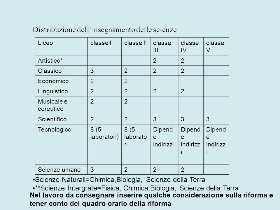 Distribuzione dell'insegnamento delle scienze Liceoclasse Iclasse IIclasse III classe IV classe V Artistico*22 Classico3222 Economico22 Linguistico222