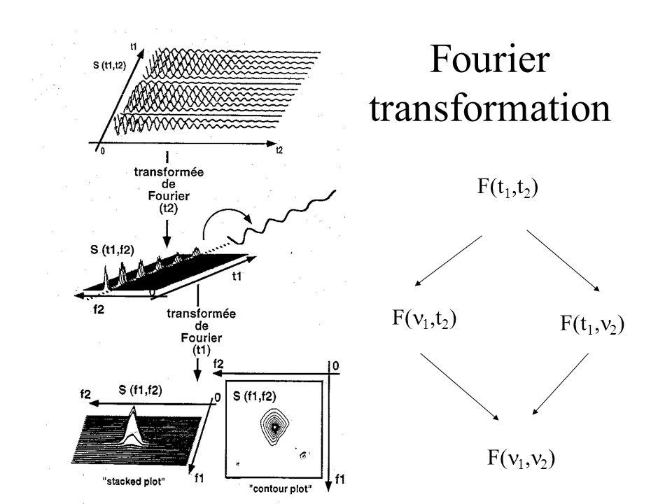 Fourier transformation F(t 1,t 2 ) F( 1,t 2 ) F(t 1, 2 ) F( 1, 2 )